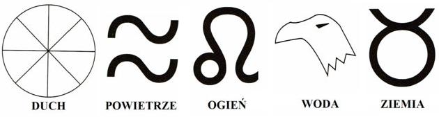 symbole elementow